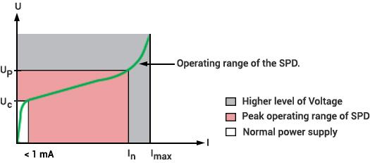 Operating Range of an SPD