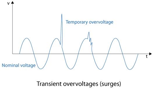 Transient Overvoltages (surges)
