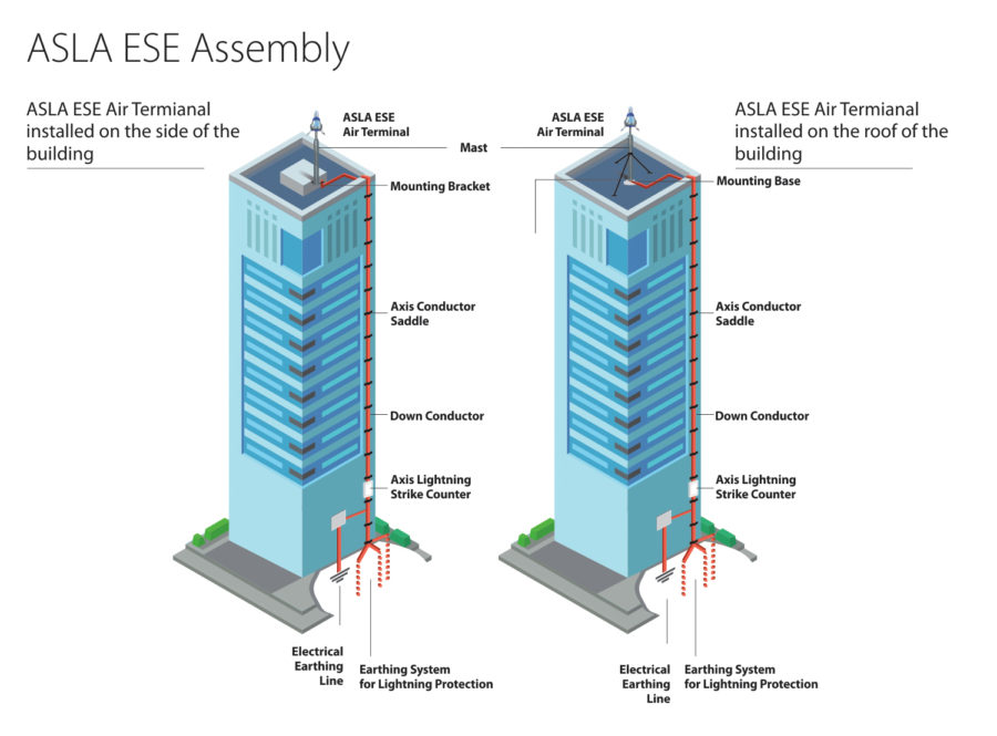 ASLA ESE Lightning Arrester Building Assembly