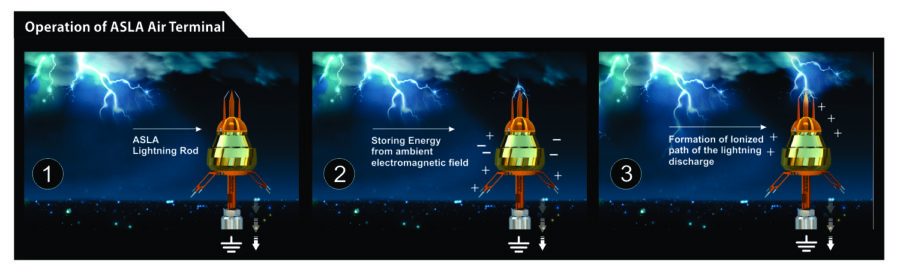 How does the ESE Lightning Arrester work? Working Principles of ESE
