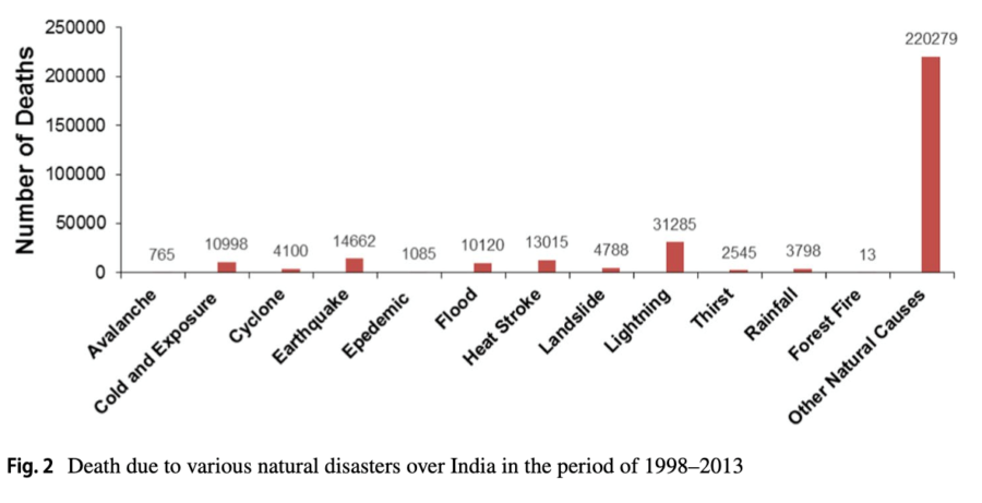 Deaths Due to Lightning in India