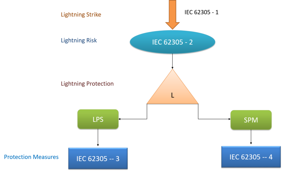Connection between the various parts of IEC 62305