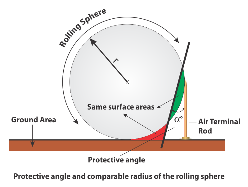 Protective angel and comparable radius of Rolling Sphere
