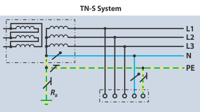 TN-S Earthing System