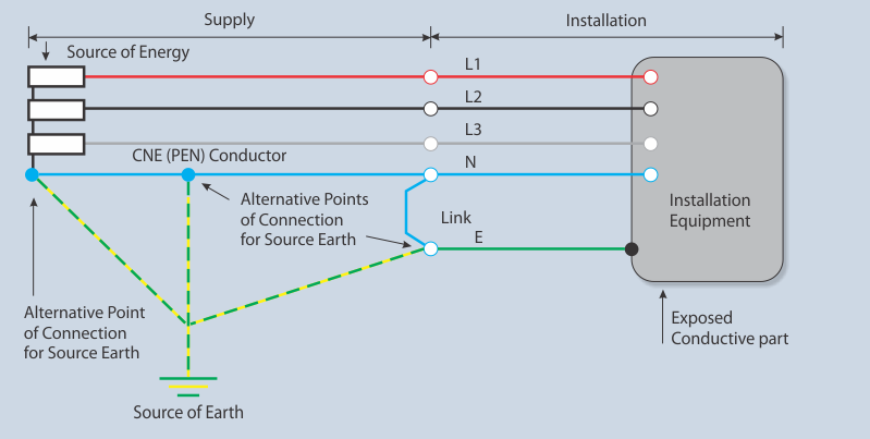 Earthing System