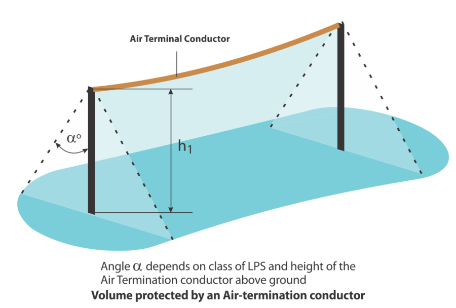 Volume protected by Air termination conductor