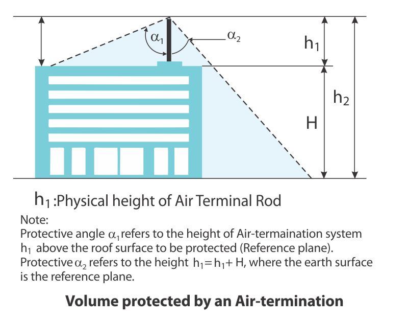 Volume protected by Air termination Rod