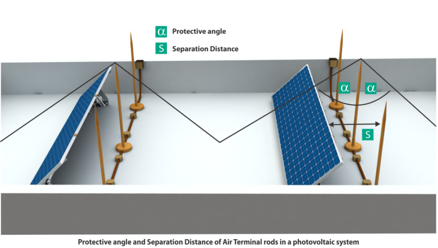 Protection distance & Separation distance of air termination