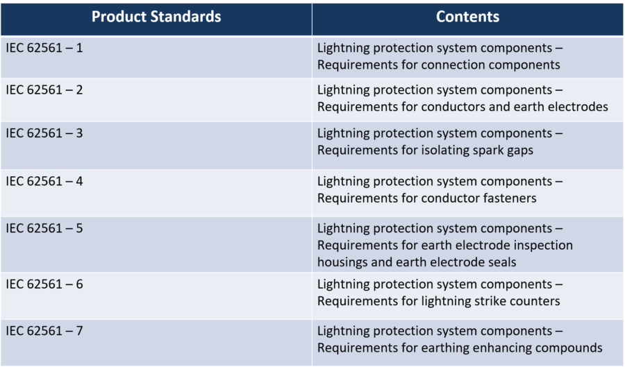 IEC 62561 – Lightning Protection System Components
