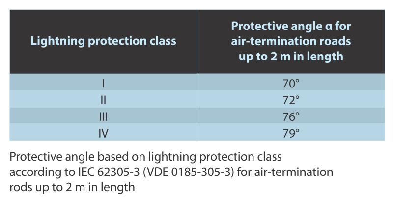 Protection angle based on lightning protection