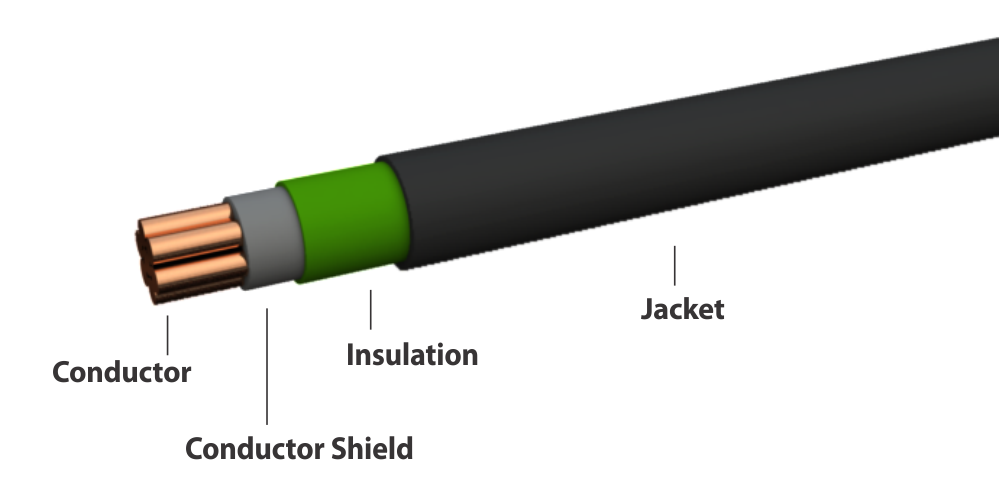 Construction of Covered Conductors
