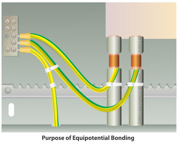 Equipotential Bonding