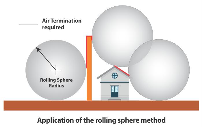 Application of rolling sphere method