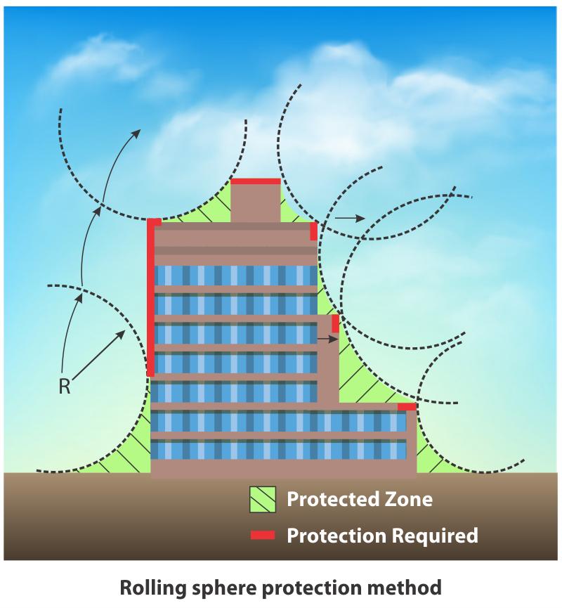 Rollling sphere protection method