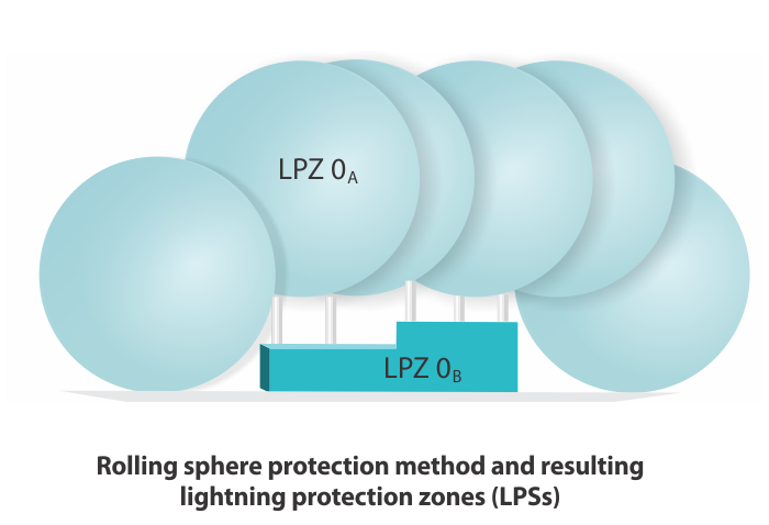 Lightning protection from rolling sphere