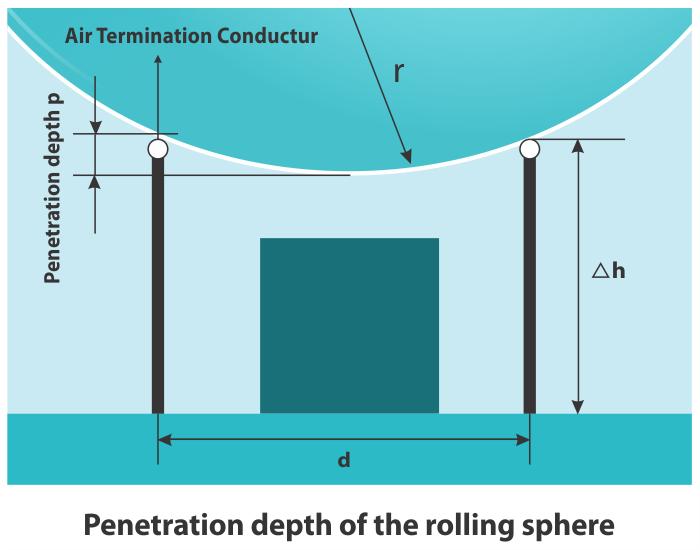 Penetration depth