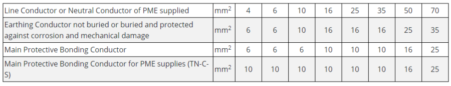 Earthing conductor calculation