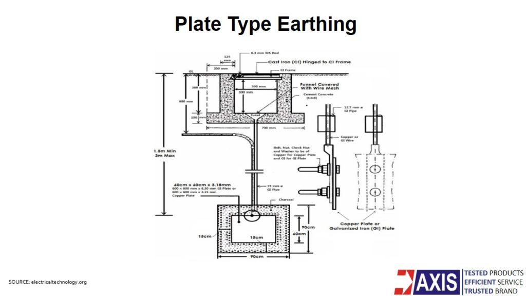 Plate earthing diagram - Fully Explained